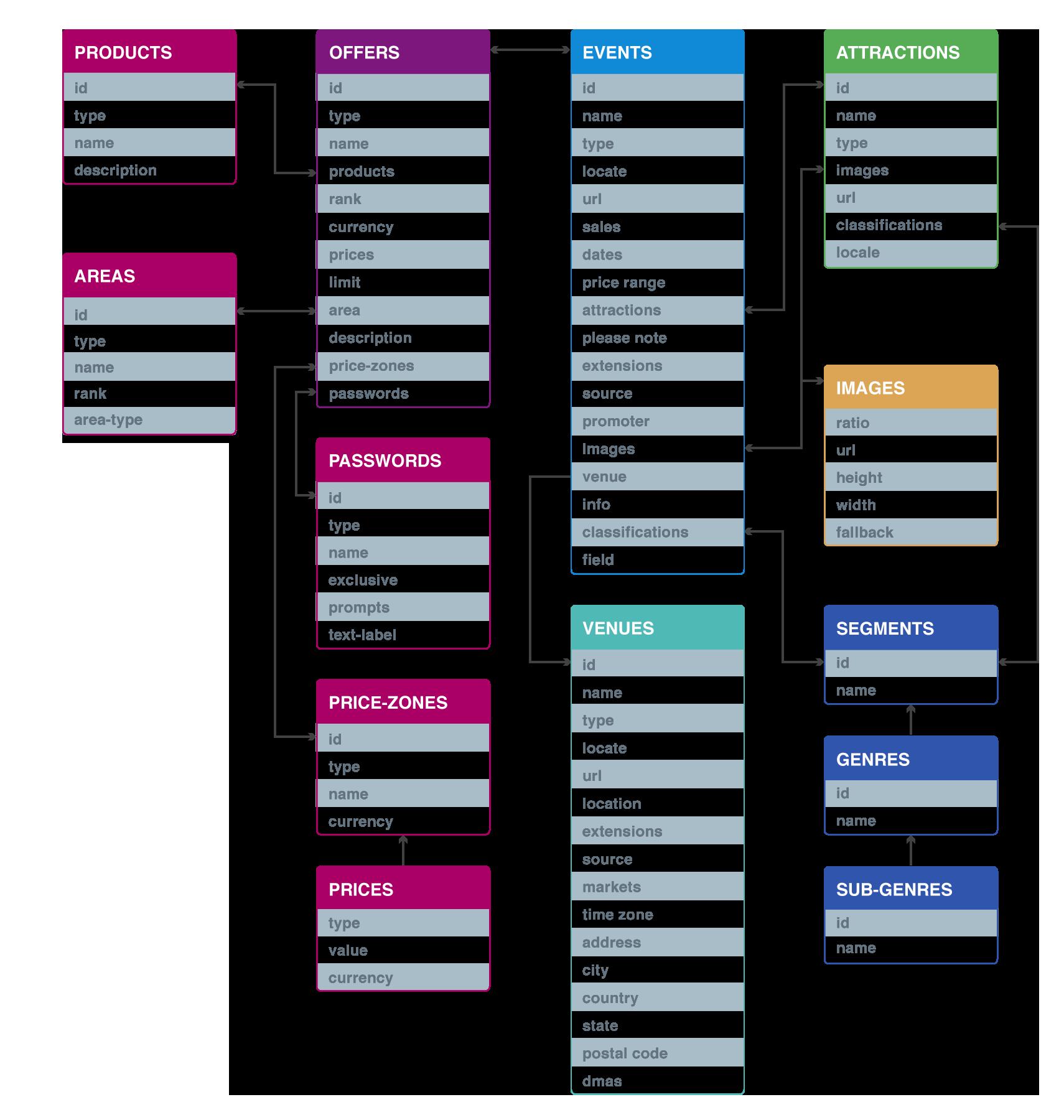 Getting started the ticketmaster developer portal the ticketmaster data model maxwellsz