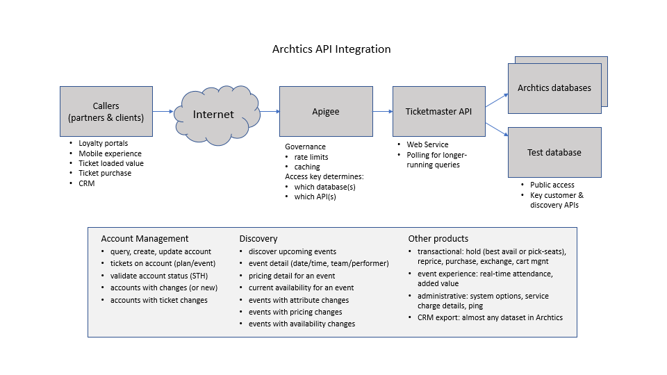 Archtics_API_Integration
